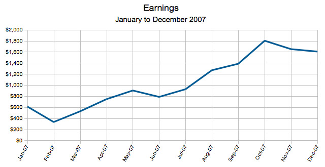 Earnings 2007